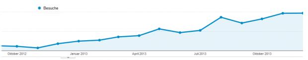 Blog Besucherchart 2013 Ab Februar steigen die Besucherzahlen