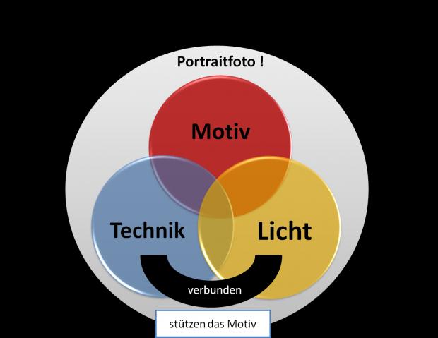 Im Idealfall greifen die Die 3 Bereiche ineinander. Technik und Licht unterstützen das Motiv.