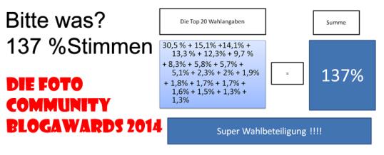 """Die Wahl der besten Blogs in der Fotocommunity mit 137% """"Wahlbeteiligung"""""""