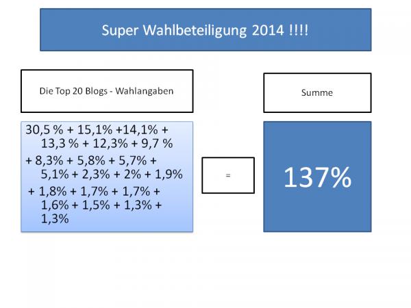 FC-Wahl-2014