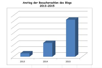 Besucherzahlen Blog
