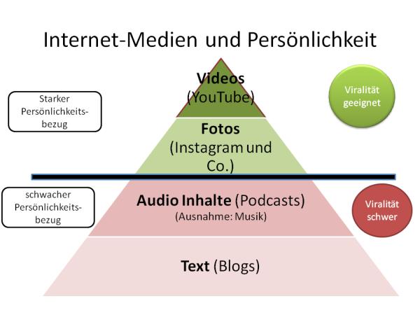 Marketing-Persönlichkeitspyramide