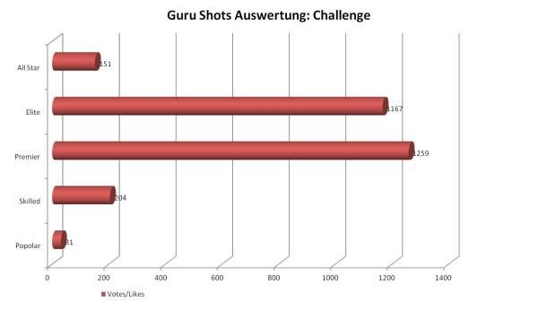 GuruShots-Diagram